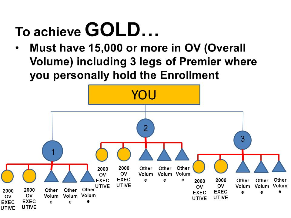 To achieve GOLD… Must have 15,000 or more in OV (Overall Volume) including 3 legs of Premier where you personally hold the Enrollment.