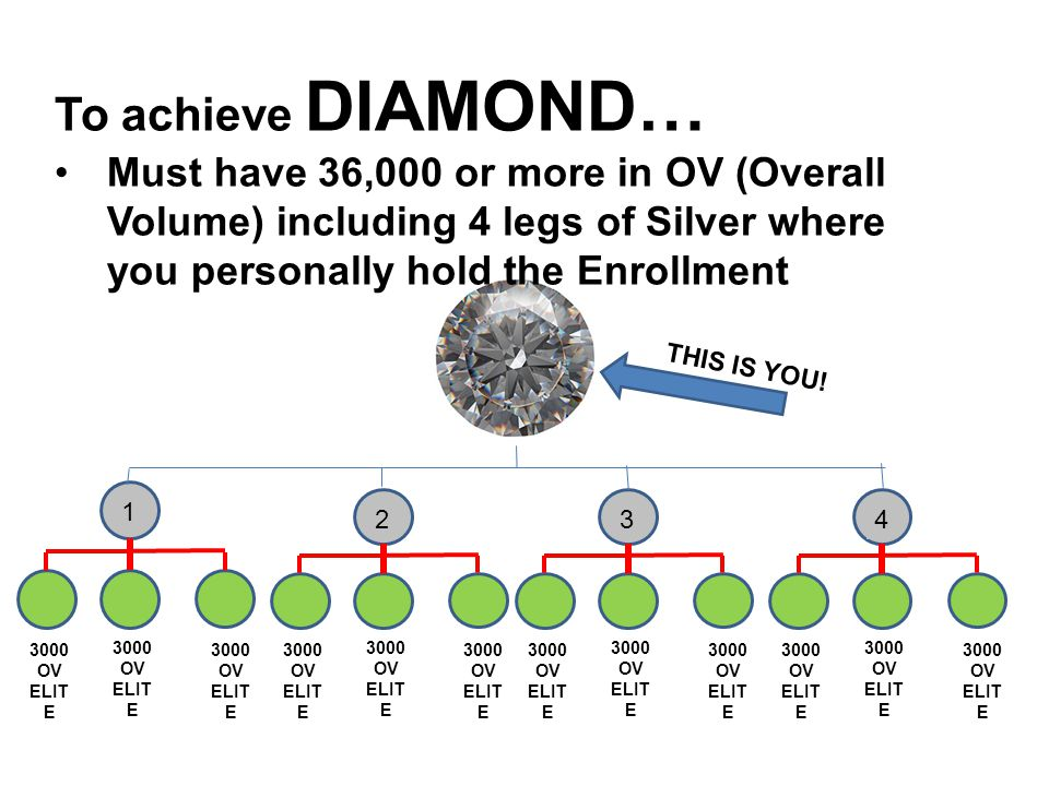 To achieve DIAMOND… Must have 36,000 or more in OV (Overall Volume) including 4 legs of Silver where you personally hold the Enrollment.