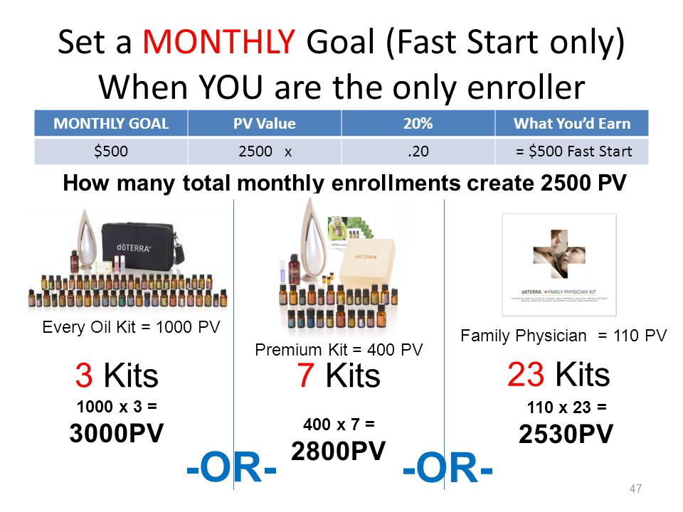 Set a MONTHLY Goal (Fast Start only) When YOU are the only enroller