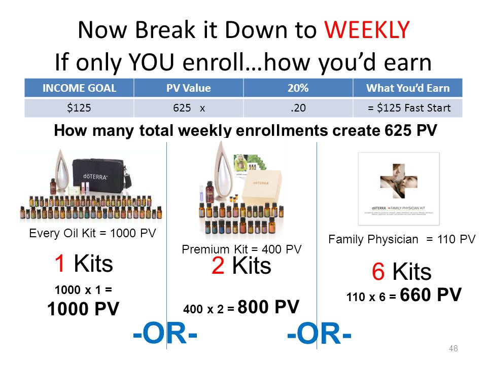 Now Break it Down to WEEKLY If only YOU enroll…how you'd earn