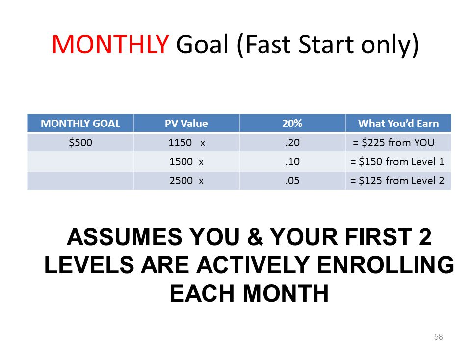 MONTHLY Goal (Fast Start only)