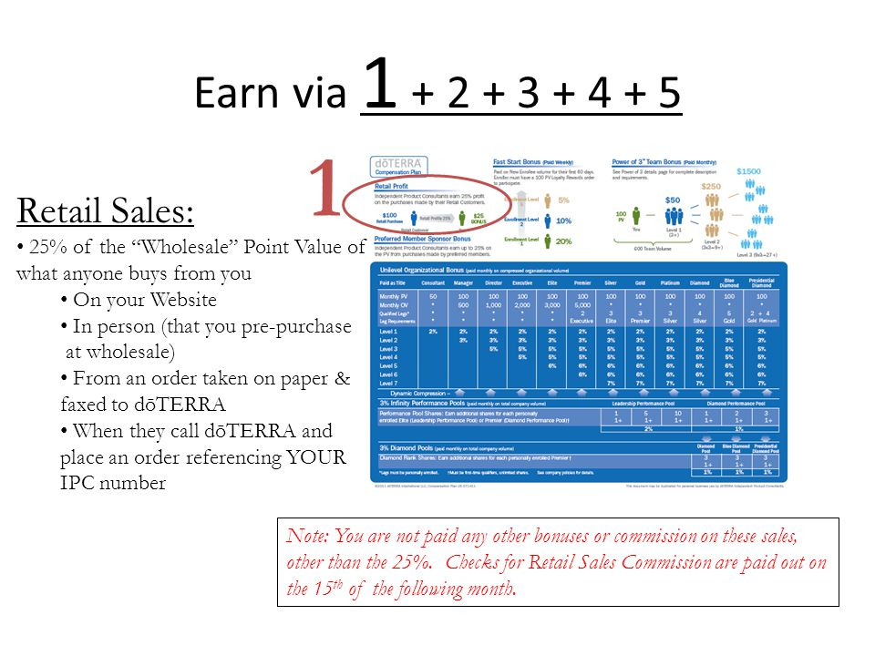 1 Earn via 1 + 2 + 3 + 4 + 5 Retail Sales: