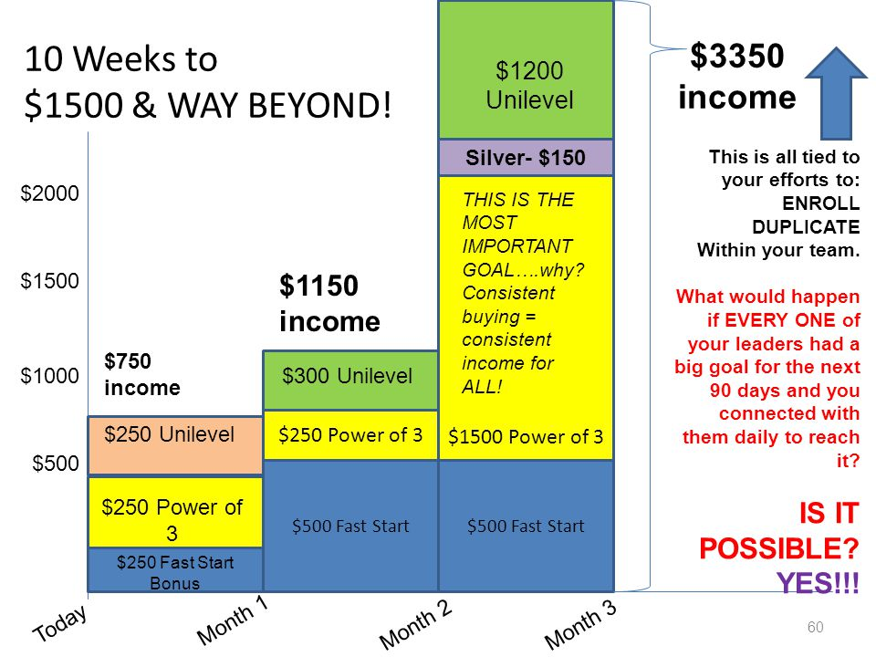 10 Weeks to $1500 & WAY BEYOND! $3350 income $1150 income