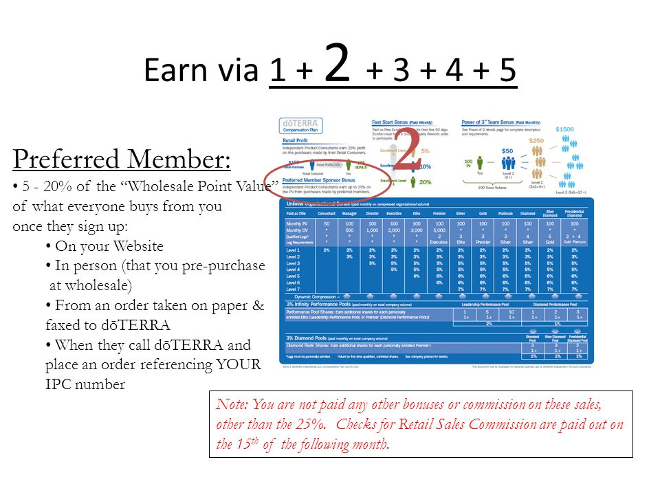 2 Earn via 1 + 2 + 3 + 4 + 5 Preferred Member: