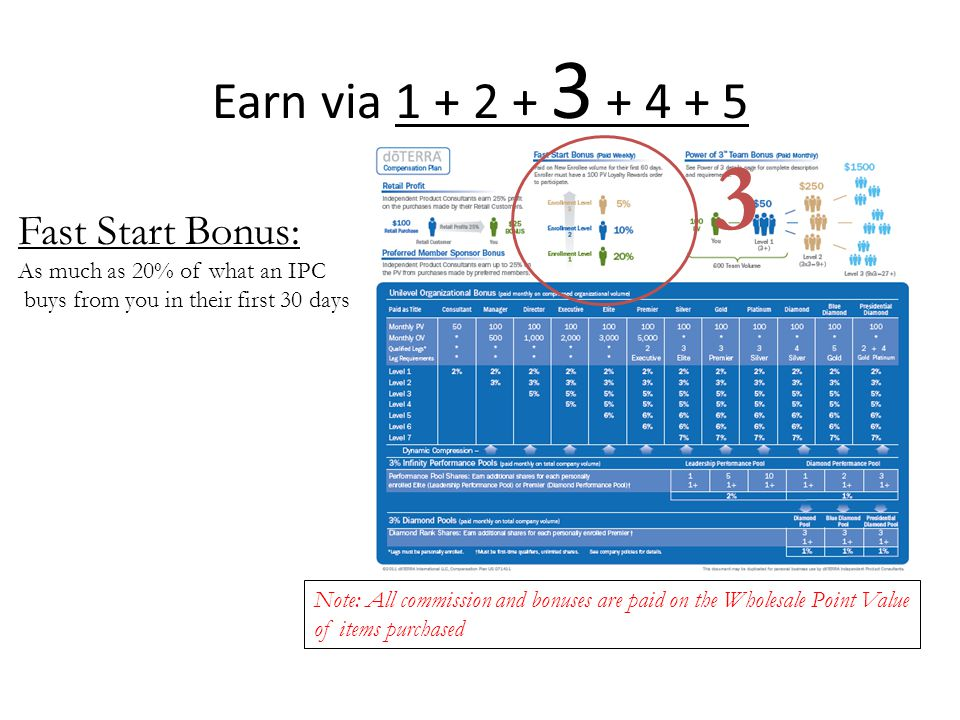 3 Earn via 1 + 2 + 3 + 4 + 5 Fast Start Bonus: