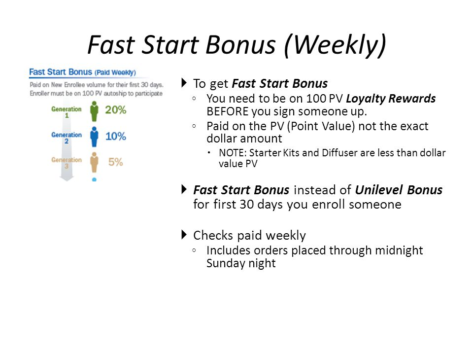 Fast Start Bonus (Weekly)