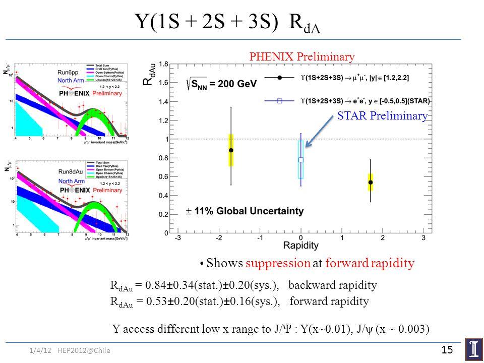 Y(1S + 2S + 3S) RdA PHENIX Preliminary STAR Preliminary