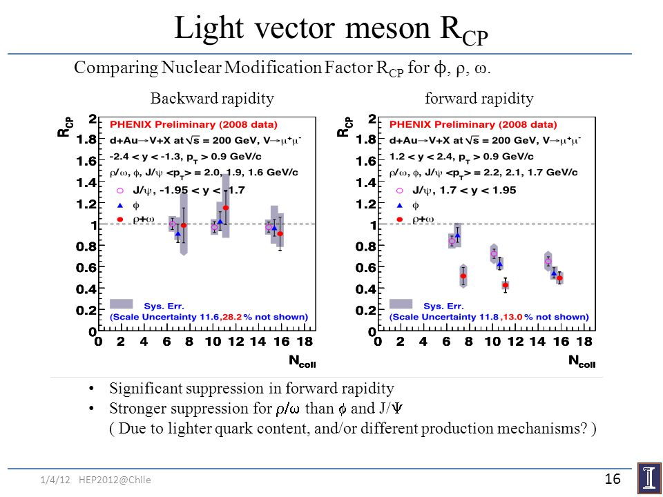 Light vector meson RCP Comparing Nuclear Modification Factor RCP for ϕ, ρ, ω. Backward rapidity. forward rapidity.