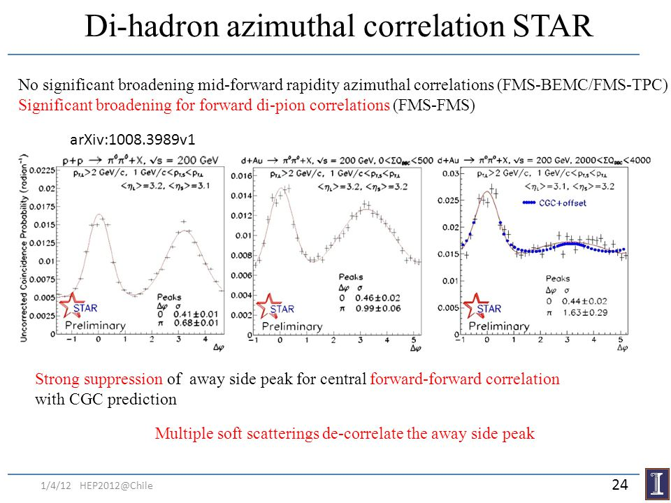 Di-hadron azimuthal correlation STAR