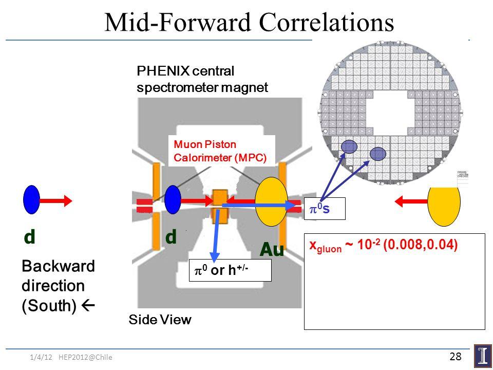 Mid-Forward Correlations