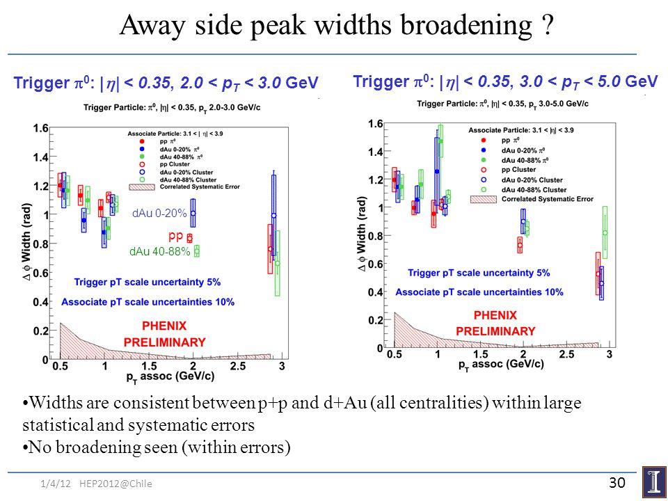 Away side peak widths broadening