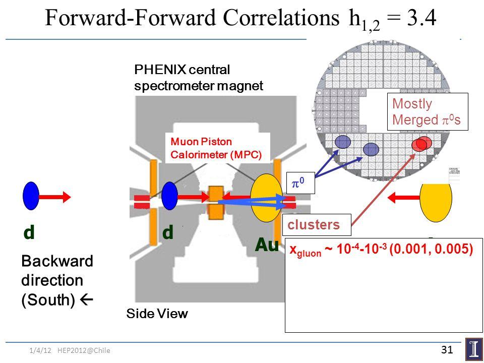 Forward-Forward Correlations h1,2 = 3.4