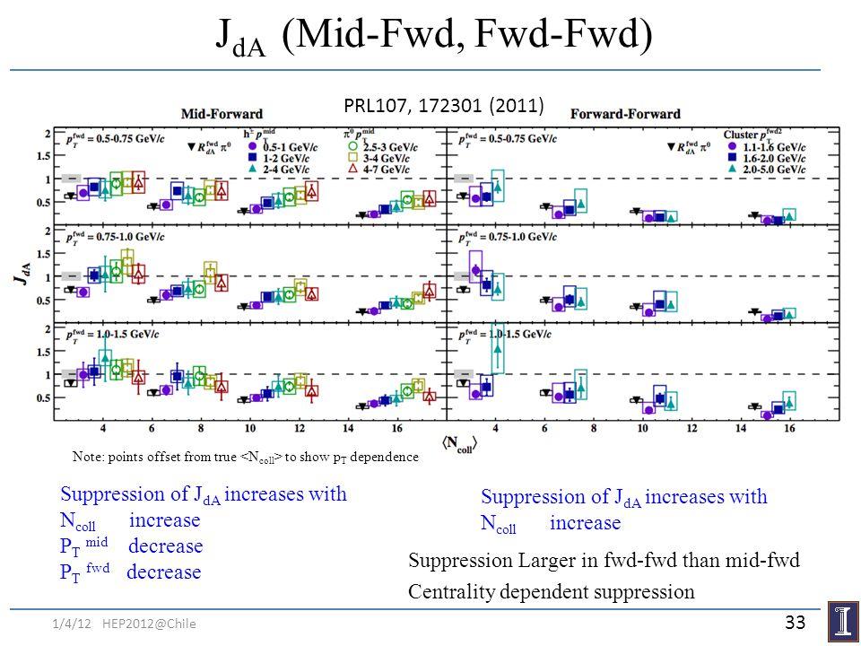 JdA (Mid-Fwd, Fwd-Fwd) PRL107, 172301 (2011)
