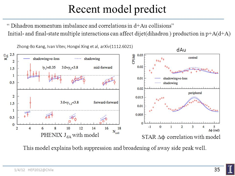 Recent model predict Dihadron momentum imbalance and correlations in d+Au collisions