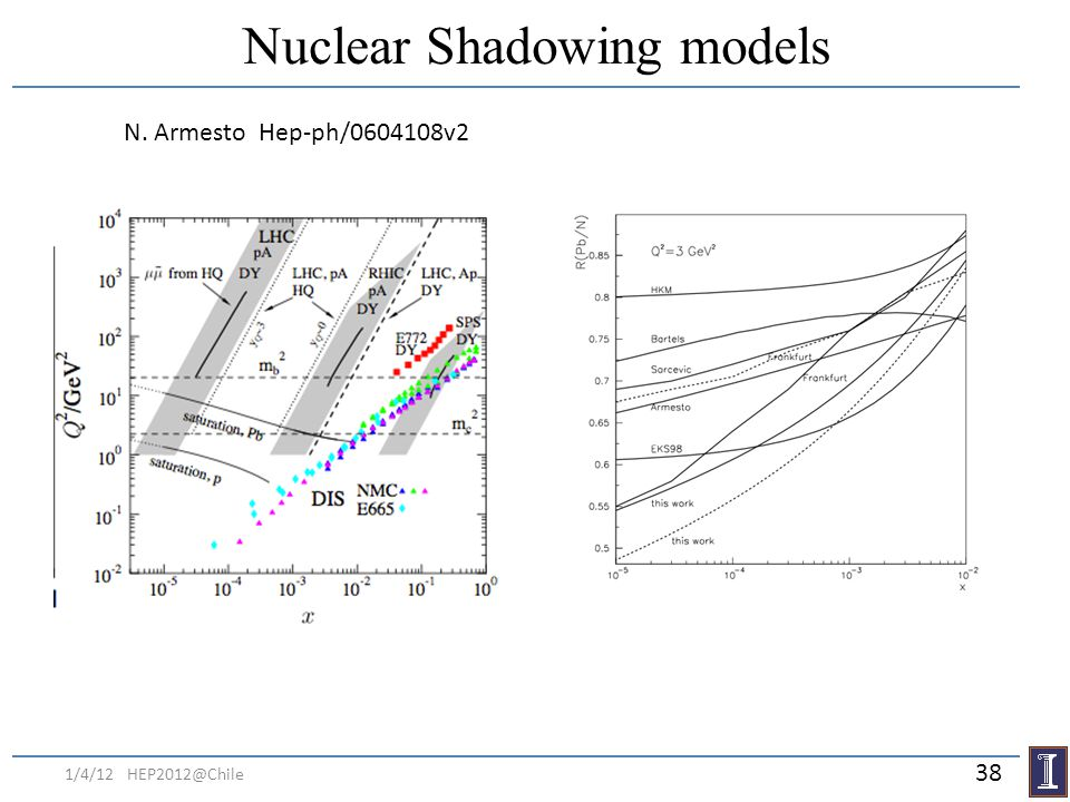 Nuclear Shadowing models
