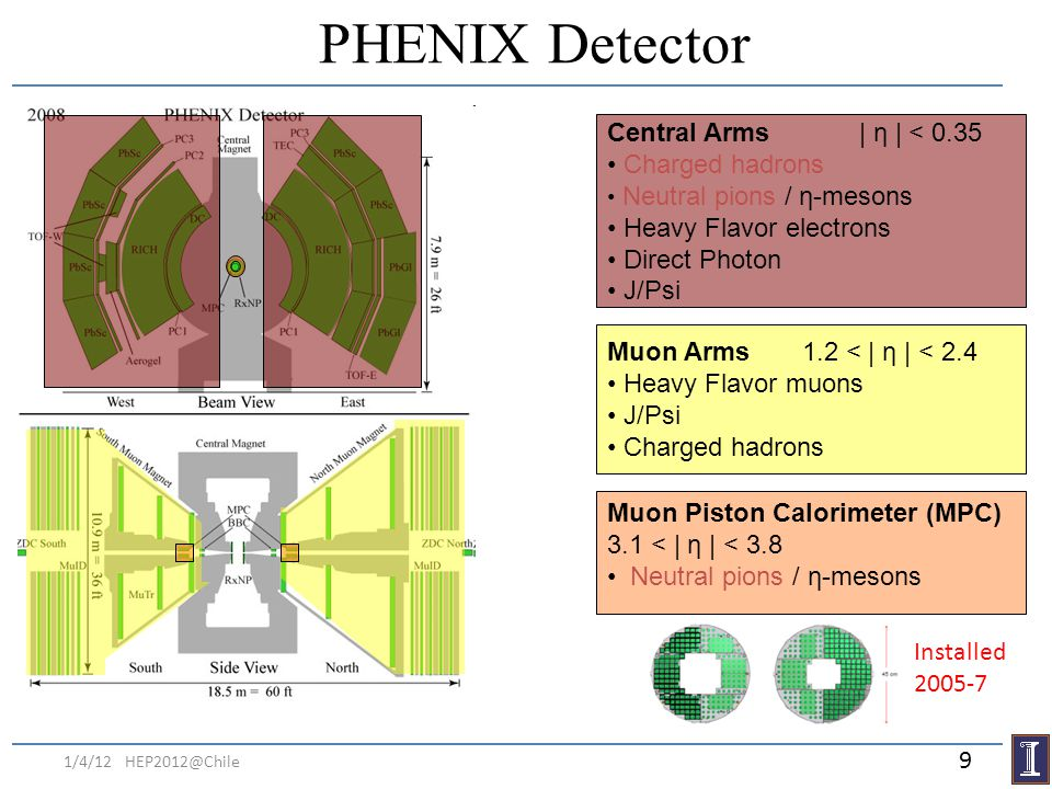 PHENIX Detector Central Arms | η | < 0.35 Charged hadrons