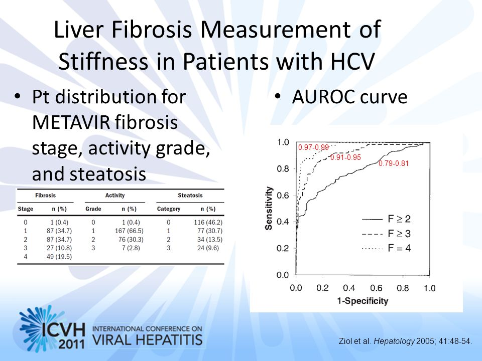 Liver Fibrosis Measurement of Stiffness in Patients with HCV
