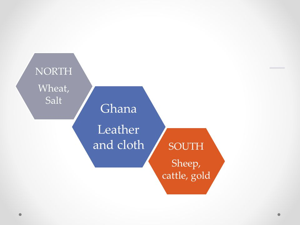 Leather and cloth Ghana Wheat, Salt NORTH Sheep, cattle, gold SOUTH