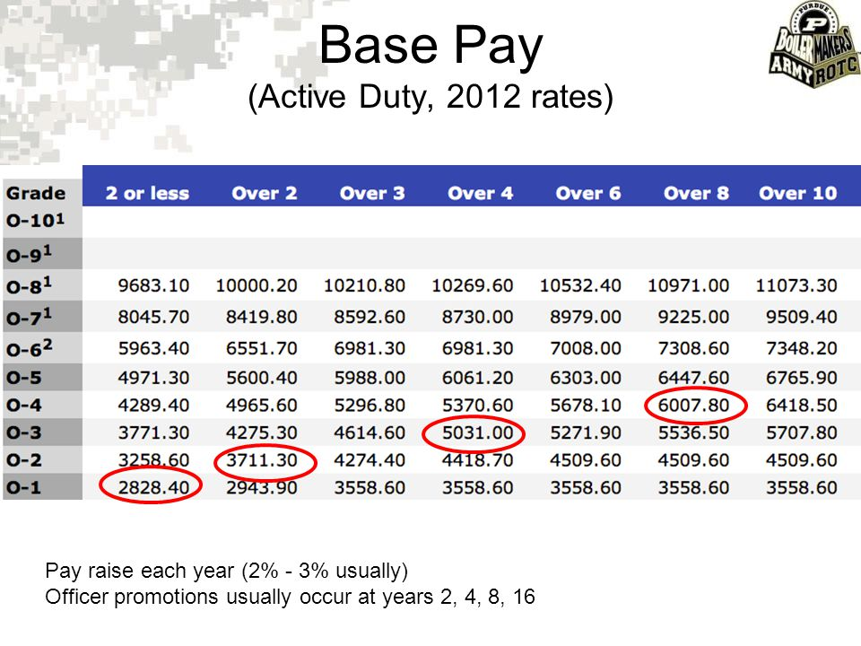 Base Pay (Active Duty, 2012 rates)