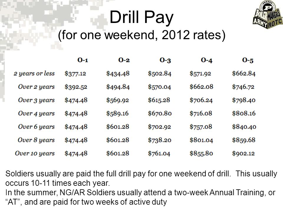 Drill Pay (for one weekend, 2012 rates)