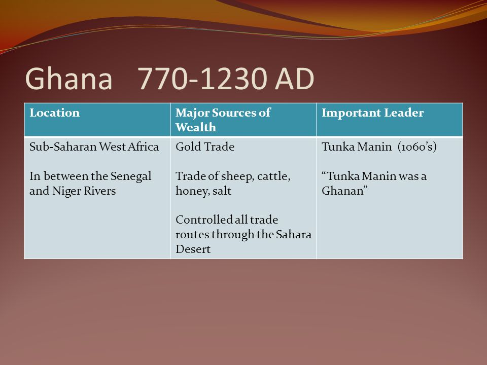 Ghana 770-1230 AD Location Major Sources of Wealth Important Leader