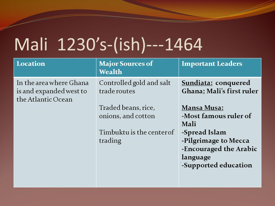 Mali 1230's-(ish) Location Major Sources of Wealth