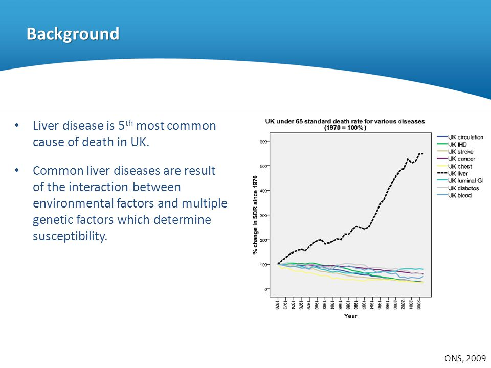 Background Liver disease is 5th most common cause of death in UK.