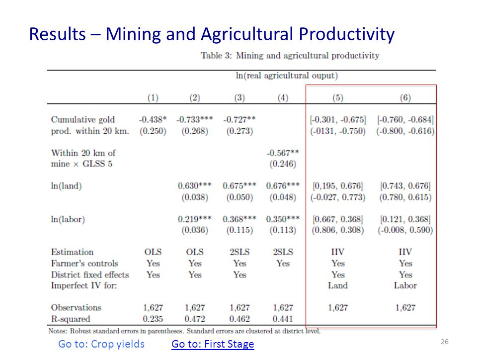 Results – Mining and Agricultural Productivity