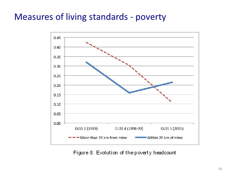 Measures of living standards - poverty