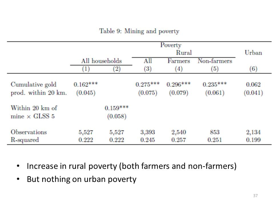 Increase in rural poverty (both farmers and non-farmers)