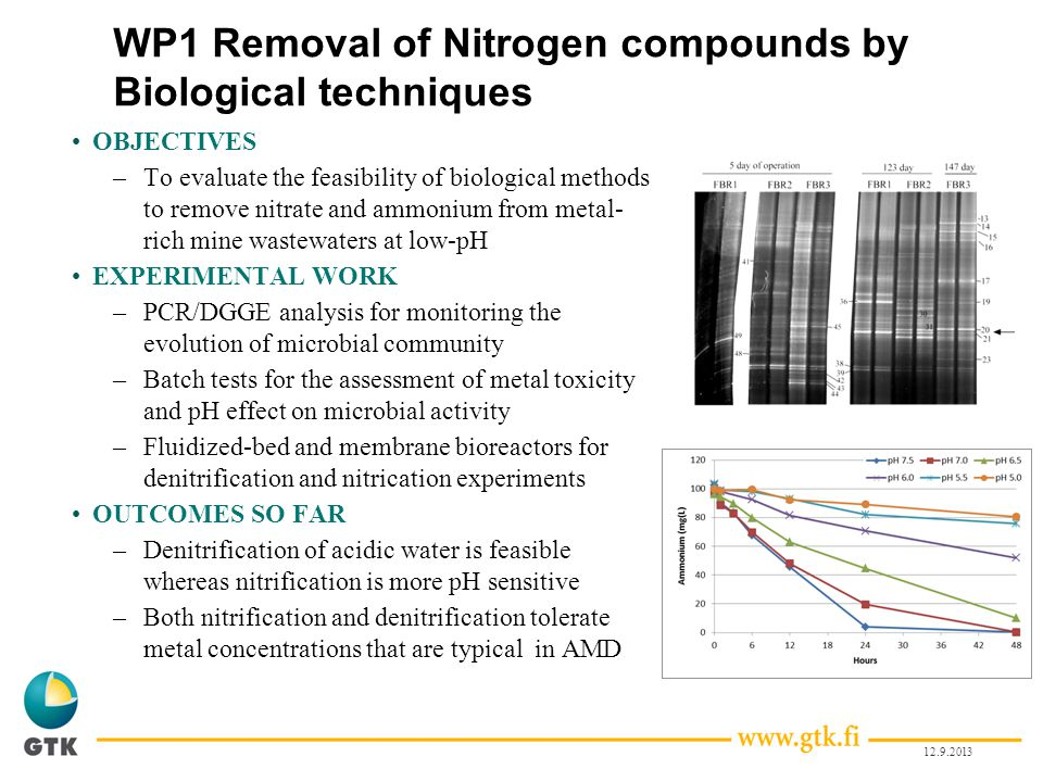 WP1 Removal of Nitrogen compounds by Biological techniques
