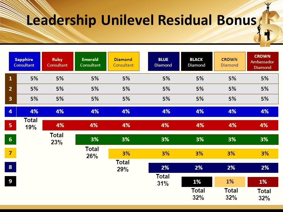 Leadership Unilevel Residual Bonus