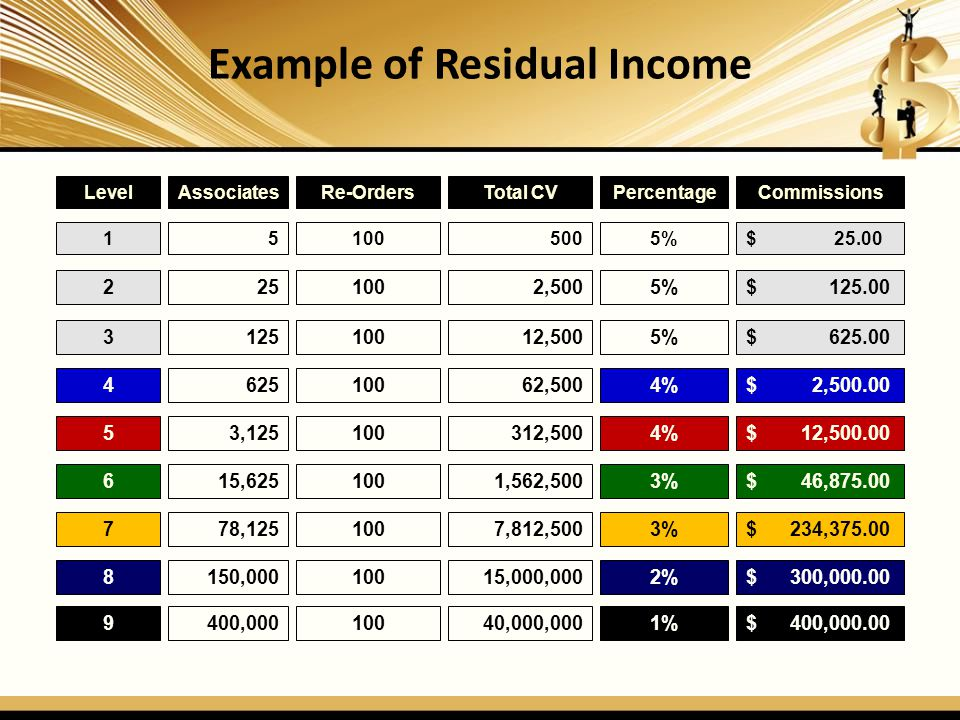 Example of Residual Income