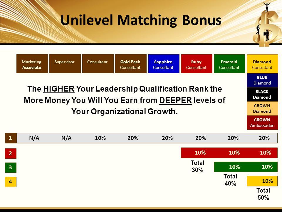 Unilevel Matching Bonus