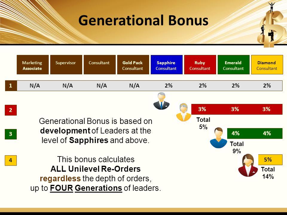Generational Bonus Marketing. Associate. Supervisor. Consultant. Gold Pack. Consultant. Sapphire.