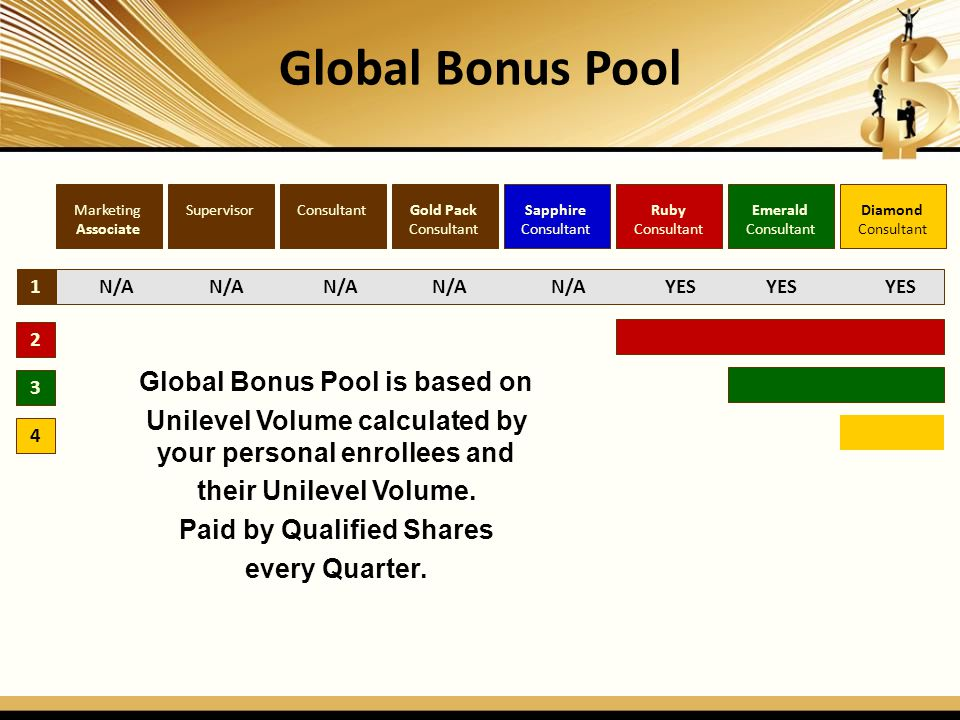 Global Bonus Pool Global Bonus Pool is based on