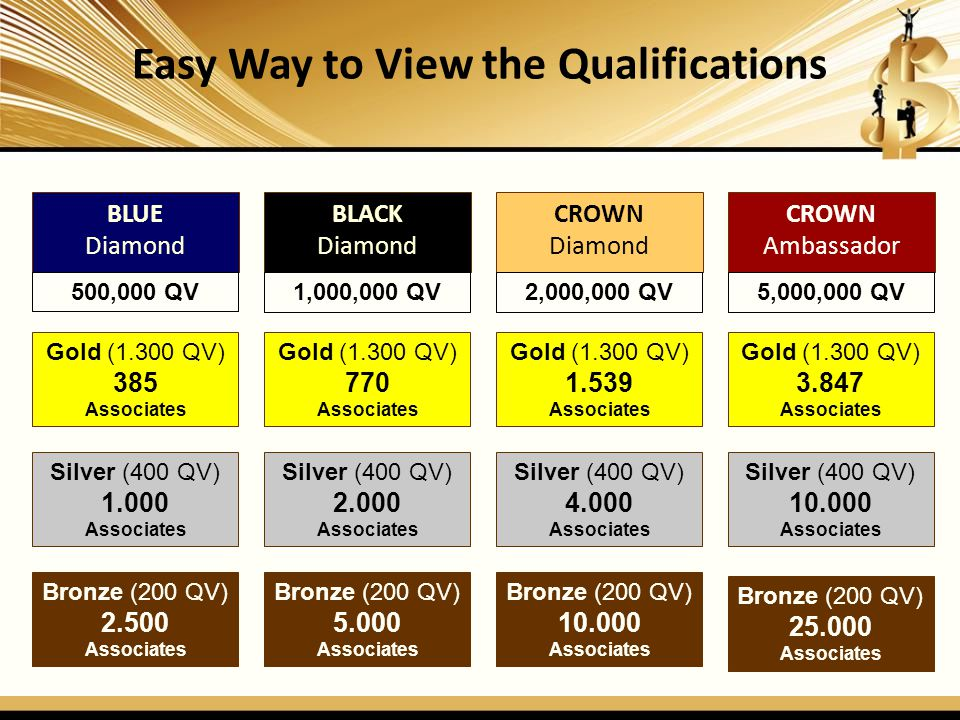 Easy Way to View the Qualifications