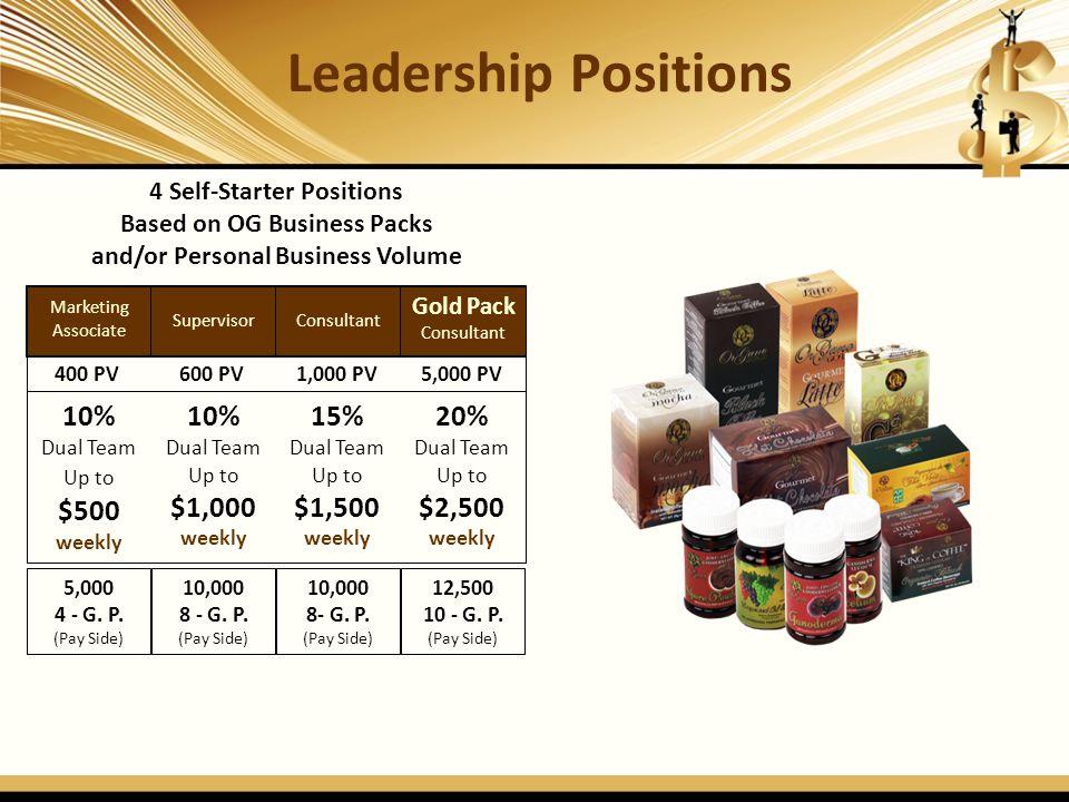 Leadership Positions 10% 10% 15% 20% 4 Self-Starter Positions