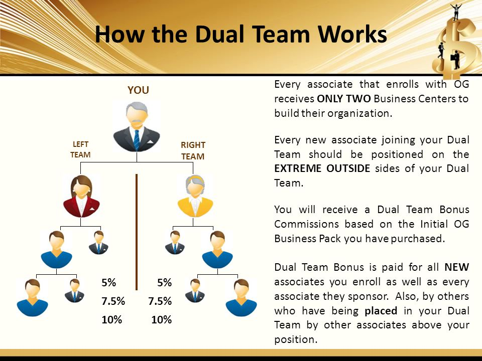 How the Dual Team Works Every associate that enrolls with OG receives ONLY TWO Business Centers to build their organization.