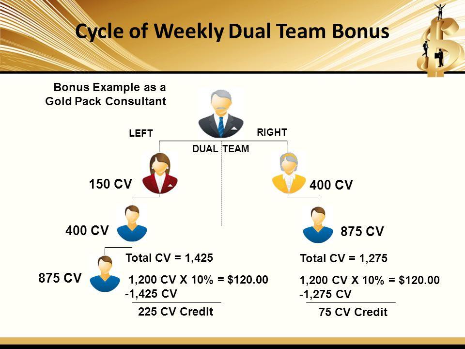 Cycle of Weekly Dual Team Bonus
