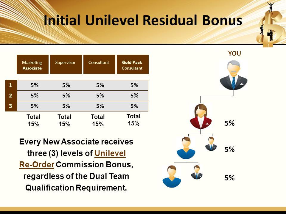 Initial Unilevel Residual Bonus