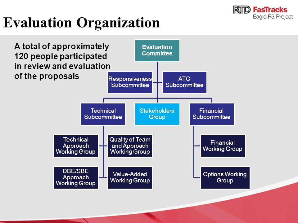 Evaluation Organization