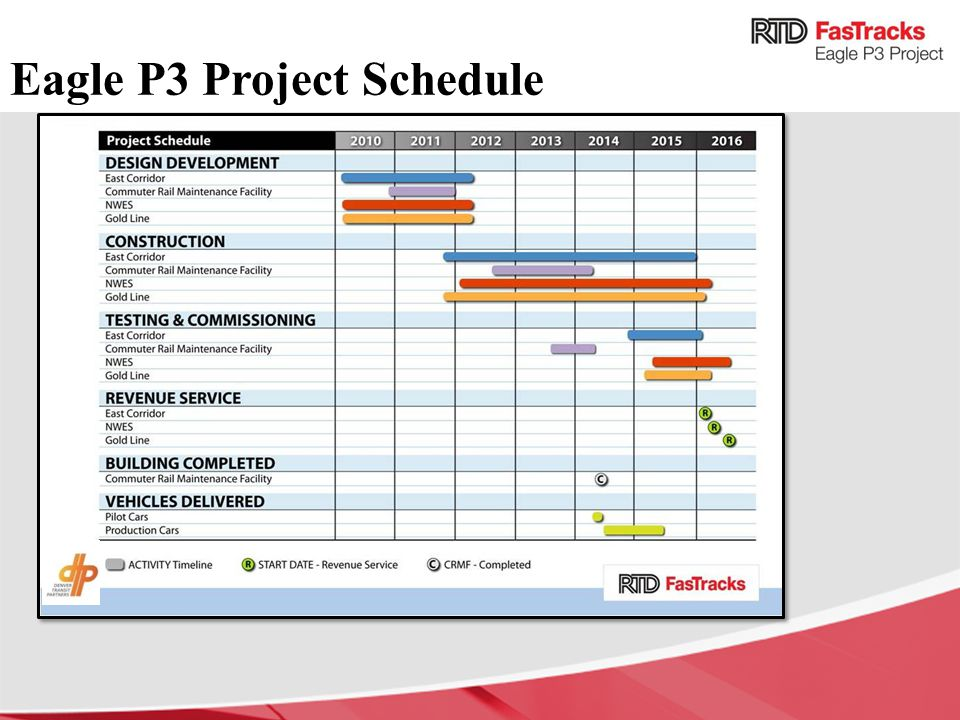 Eagle P3 Project Schedule