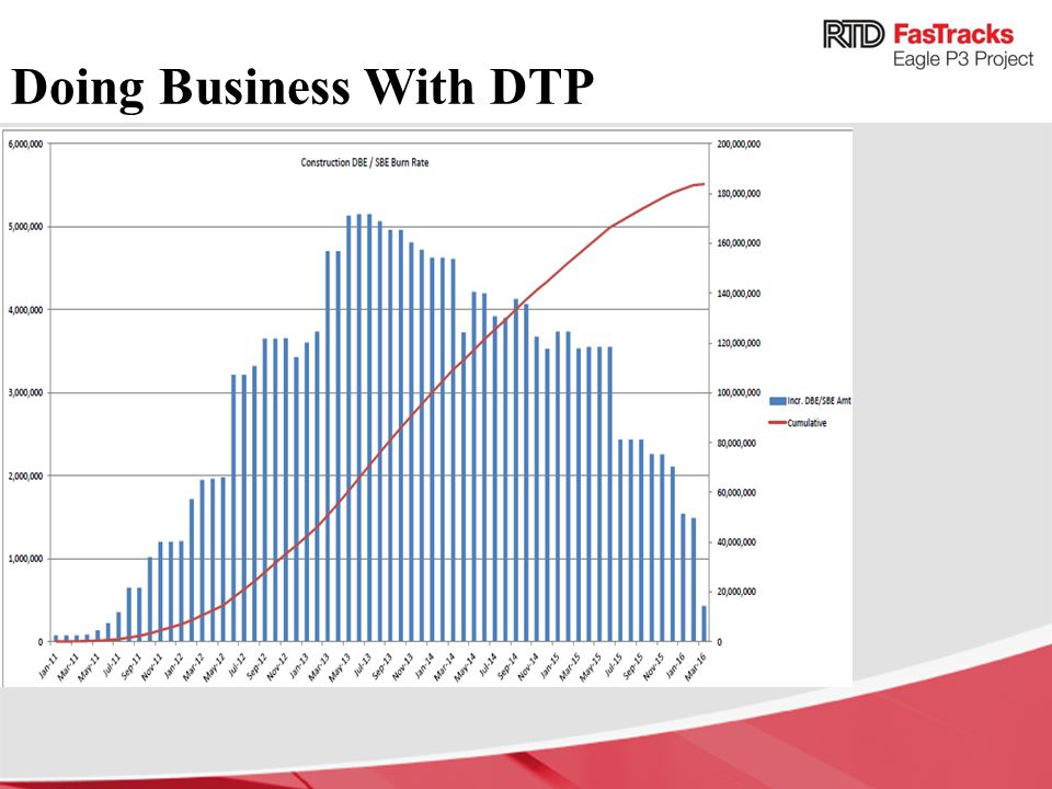 Doing Business With DTP