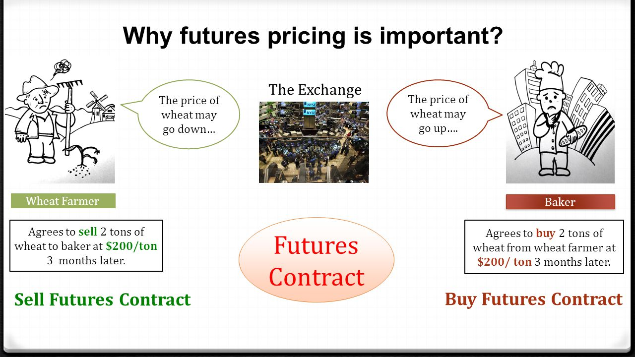 Why futures pricing is important