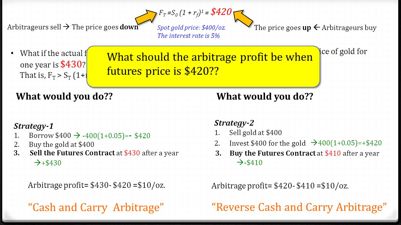What should the arbitrage profit be when futures price is $420