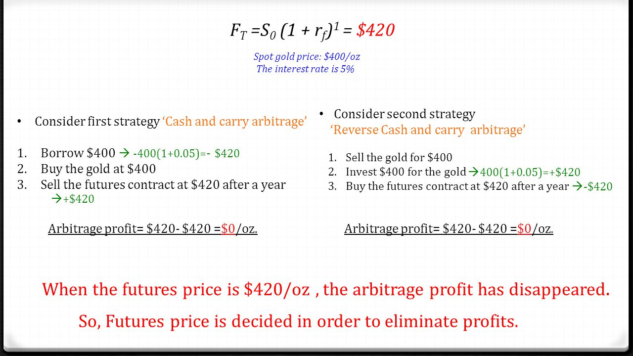 So, Futures price is decided in order to eliminate profits.