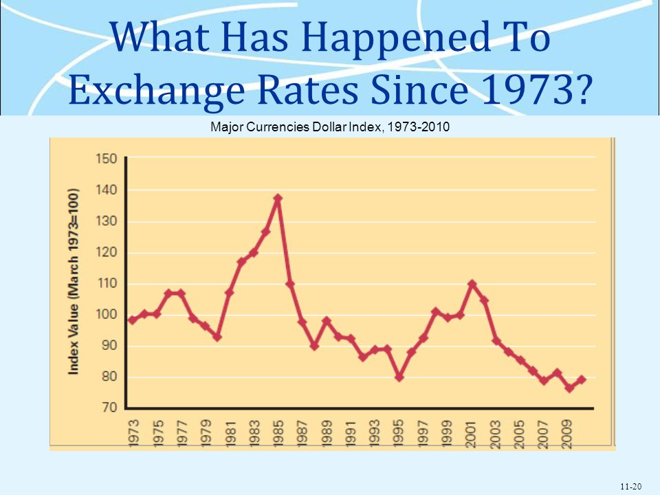 history of exchange rate The exchange rate between the united states dollar and british pound is one of the longest available and most-important exchange rates in history the exchange-rate.
