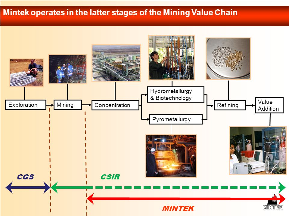 Mintek operates in the latter stages of the Mining Value Chain