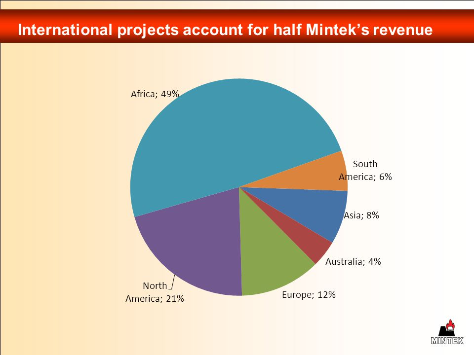 International projects account for half Mintek's revenue